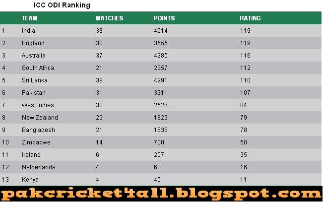 International Cricket Council T20 Cricket Team Ranking 2013