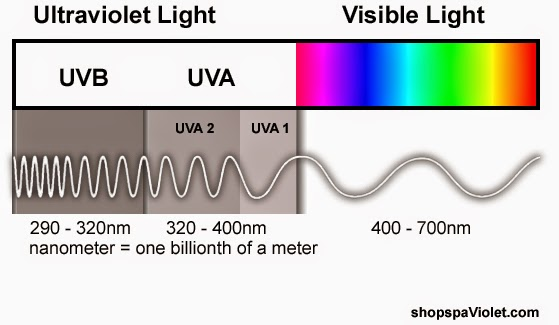 How ultraviolet waves are smaller for UVA and larger for UVB