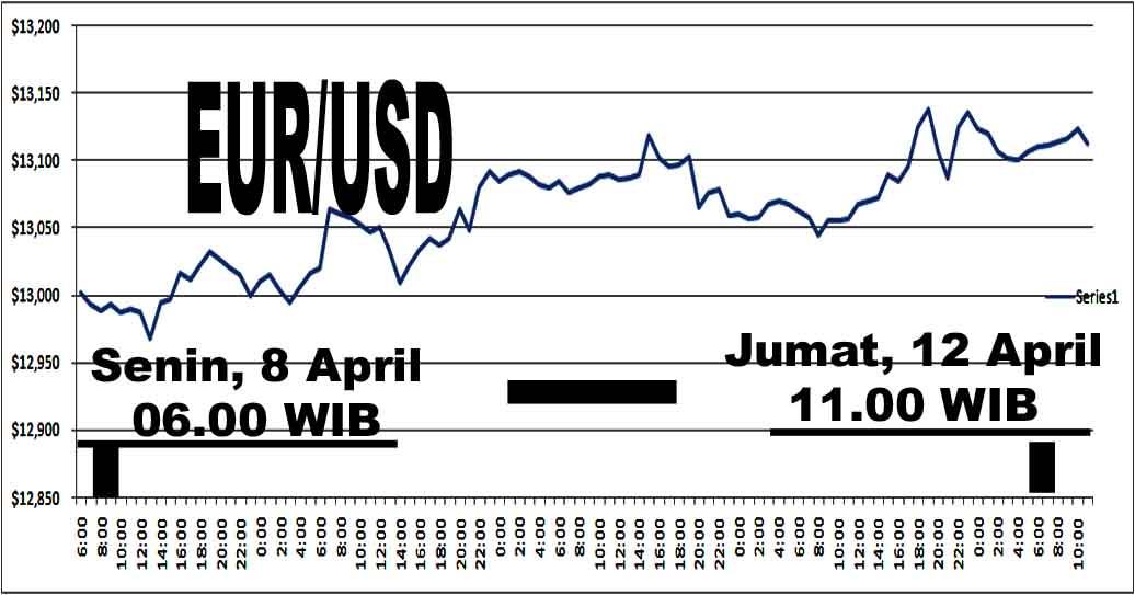 Info forex eur usd