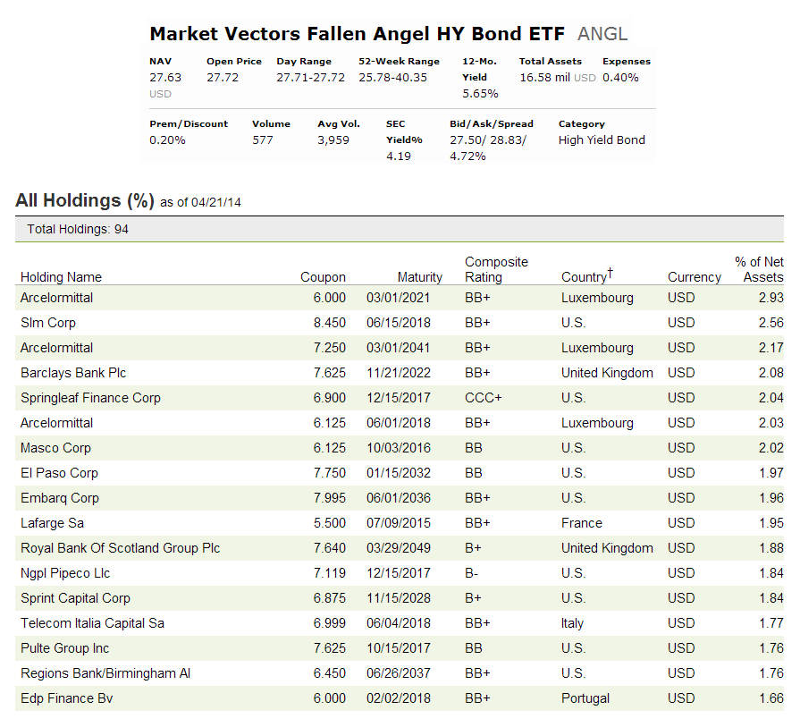 Market Vectors Fallen Angel HY Bond ETF (ANGL)