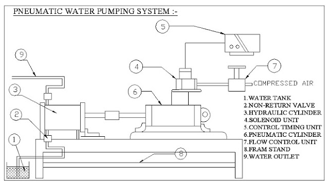 Automatic Pneumatic Water Pumping System