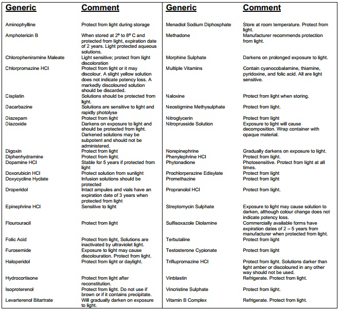 List of light sensitive drugs