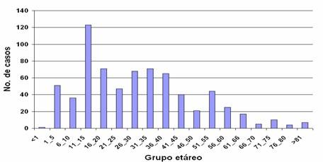 Urgencias segun grupos etáreos