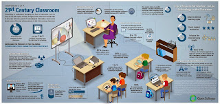 21st Century Classroom Poster