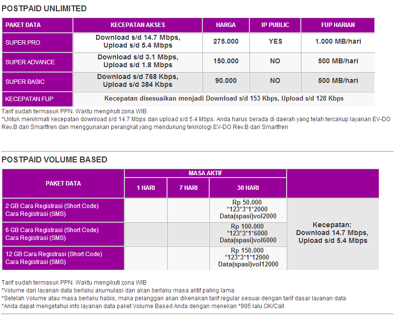 ... paket internet smartfren connex pascabayar pemberhentian paket