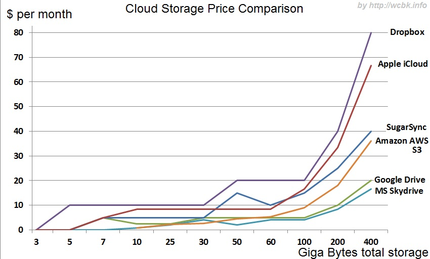 Note That For Aws S3 We Summed The Storage And Data Upload Same Amount This Comparison Did Telstra A Major