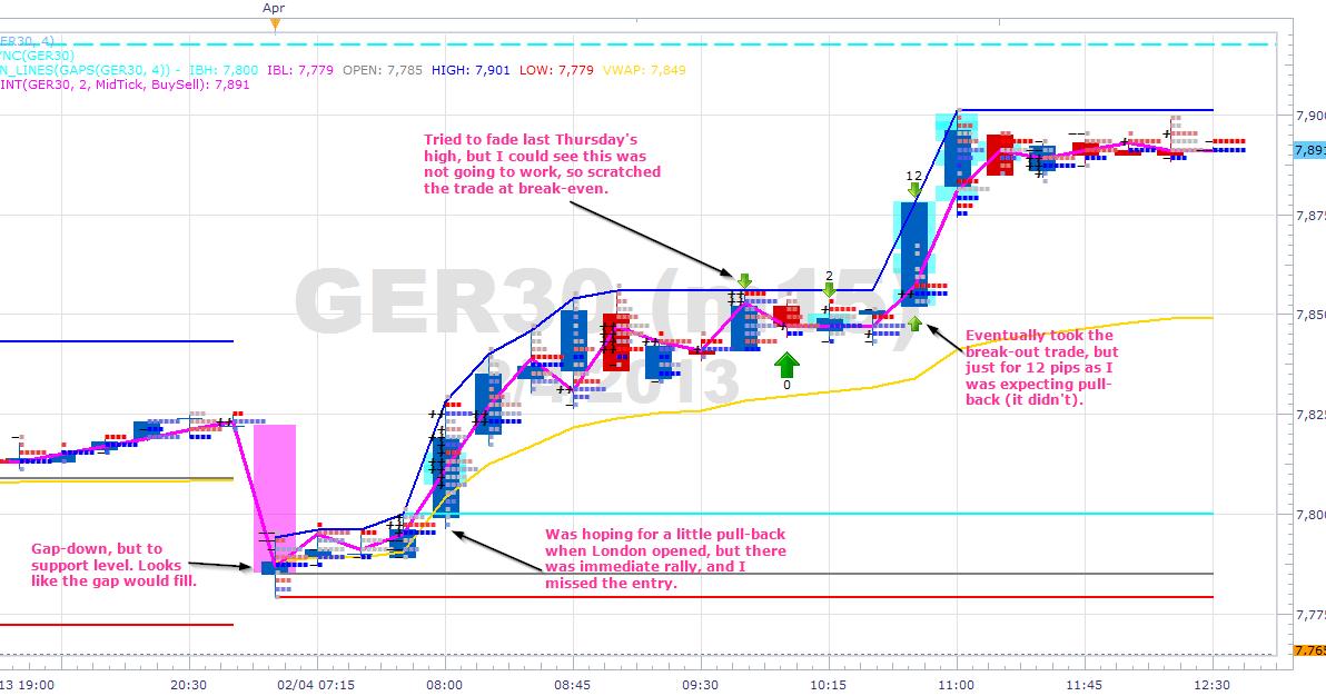 W gap trading strategies