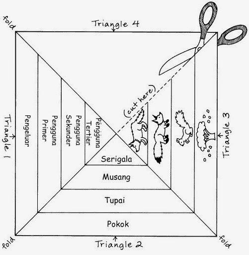 Idea P&P Sains : Piramid Nombor