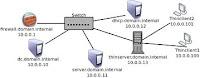 Instalasi Sistem Operasi Server