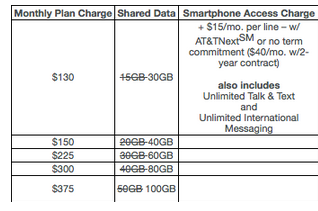 AT&T is doubling the data on Mobile Share Value Plans with two or more lines
