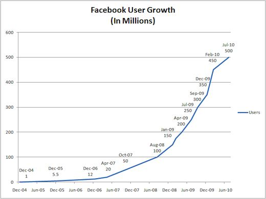 """what drove facebook's growth a """"mobile-video advertising is the facebook story for 2015 to drive growth,"""" says richard greenfield, a media and tech analyst at btig there's no question that the opportunity is massive the ."""