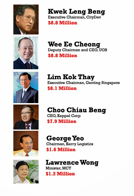 Salary of Singapore Ministers 2015