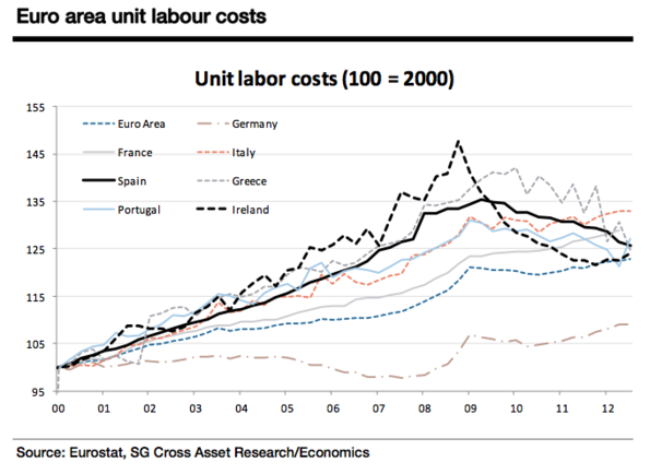 Spain Economy Watch: A Simple Chart Illustrating Why Japan ...