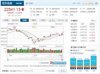 中国株コバンザメ投資 香港ハンセン指数20130813