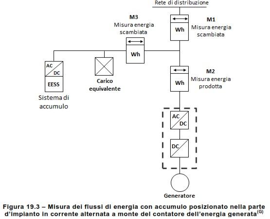 Solarblog Installazione Fotovoltaico E Sistemi Di Accumulo Gli