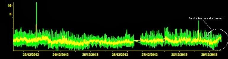 Trémor du volcan Etna, 22-29 decembre 2013