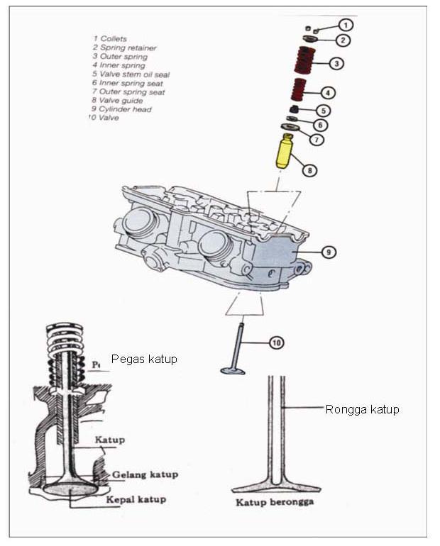 Gambar 2.1. Katup dan komponen lain yang menyertainya waktu dipasang