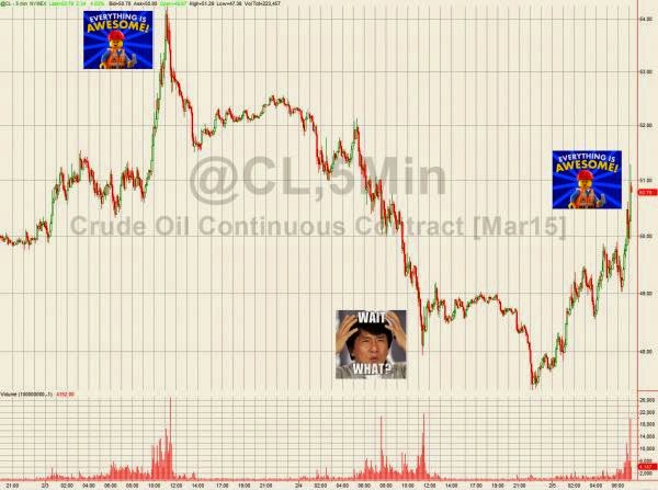 The Oil Collapse Is Over (Again); WTI Jumps 5%, Tops $51 (Again)