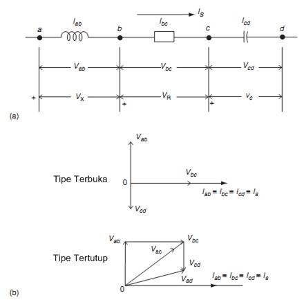 Proteksi sistem tenaga listrik phasor dan polaritas gambar 32 diagram fasor untuk rangkaian dasar a diagram rangkaian yang menunjukkan tempat dan arah diasumsikan arus dan tegangan turun i dan v adalah ccuart Image collections