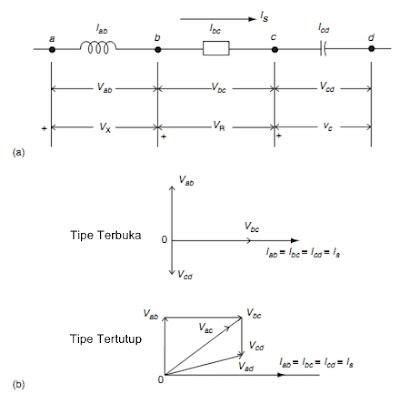 Proteksi sistem tenaga listrik 2011 gambar 32 diagram fasor untuk rangkaian dasar a diagram rangkaian yang menunjukkan tempat dan arah diasumsikan arus dan tegangan turun i dan v adalah ccuart Gallery