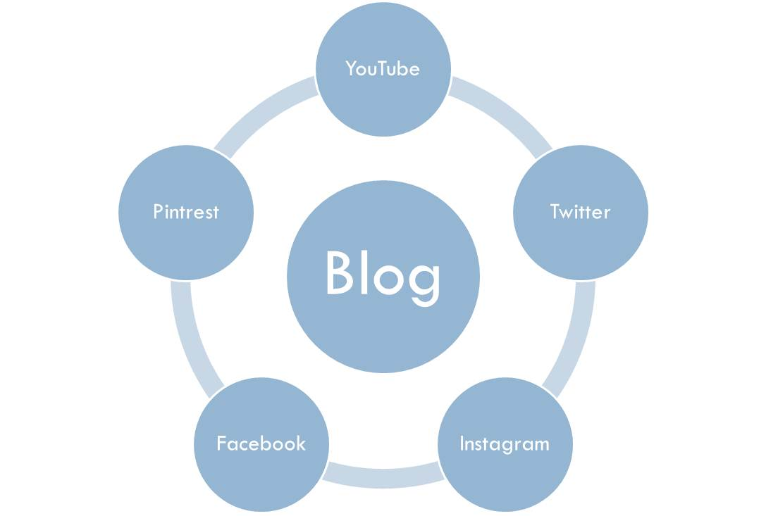 Peran Social Media Untuk Blogger