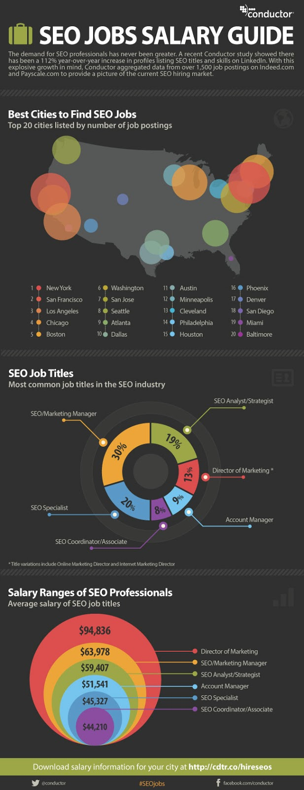 Seo jobs salary guide