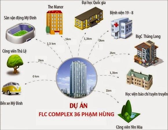Chung Cư FLC 36 Phạm Hùng