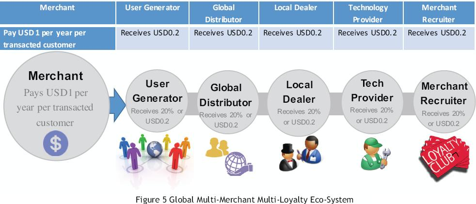 Revenue model for whatsapp ibonus mobile multi merchant loyalty different concessions in a shopping mall can share the same loyalty program application partnership or cobranded loyalty schemes colourmoves