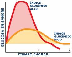 el indice glicémico influye en el apetito