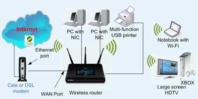 My activity skema jaringan internet gambar 2 berikut adalah skema jaringan computer wireless yang menggunakan sebuah wireless router yang dikoneksikan kepada modem ccuart Choice Image