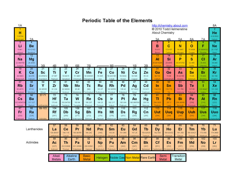 Stuff About The World History Of The Periodic Table