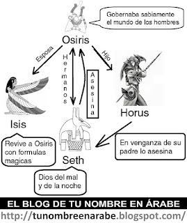 La leyenda del dios Osiris