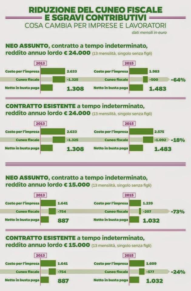 Quanto guadagneranno i lavoratori e le imprese con il Governo Renzi