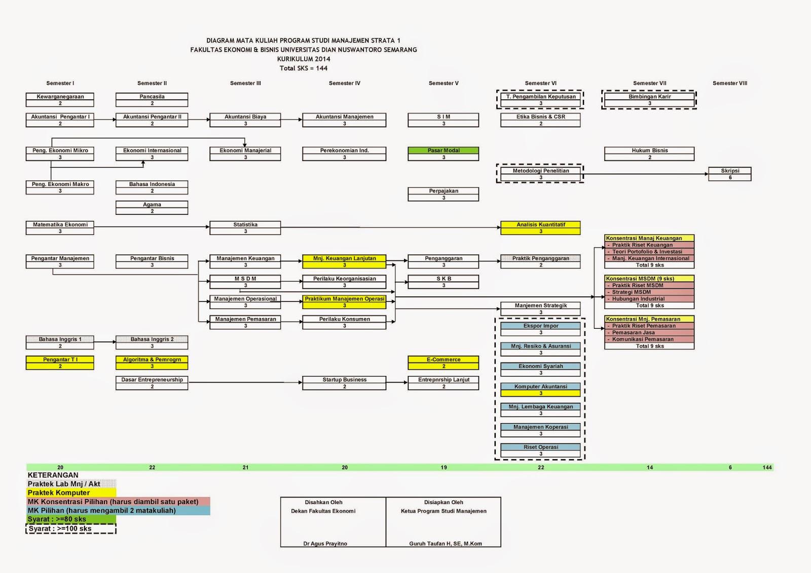 Info progdi manajemen udinus kurikulum baru progdi manajemen tahun kurikulum baru program studi manajemen s1 feb udinus berlaku mulai tahun akademik 20142015 ccuart Images