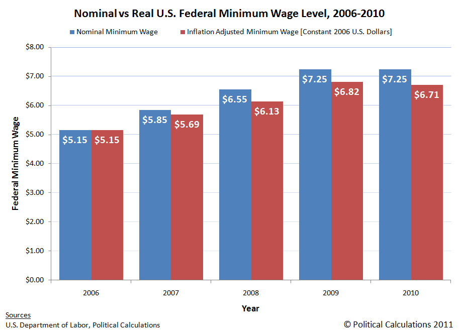 Nominal vs Real U.S. Federal Minimum Wage Level, 2006-2010