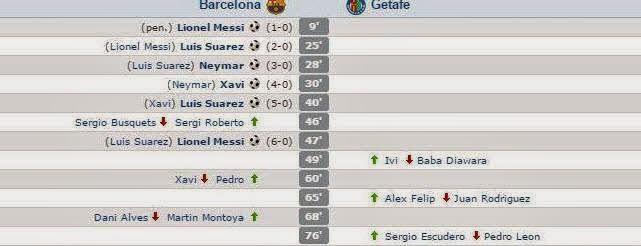 Barcelona mucizesi! Golü atan bir sonraki golün asistini yaptı.