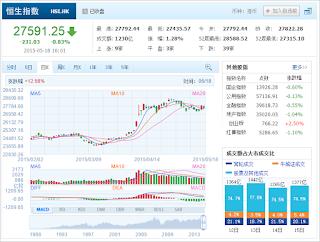 中国株コバンザメ投資 香港ハンセン指数20150518