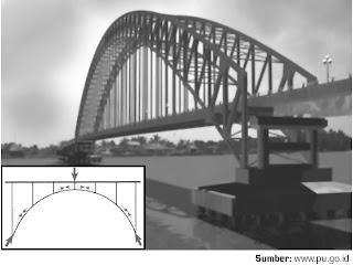 jembatan lengkung