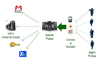 SMS Center Gateway