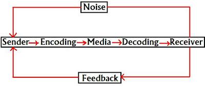 communication process