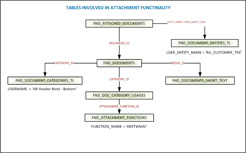 Fnd attachments in oracle apps (Graphical Representation) ~ Oracle