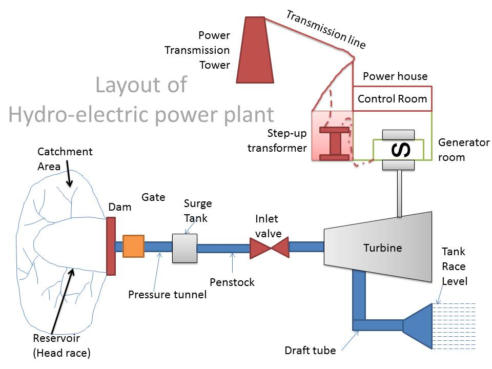hydro electric power plant mechanical engineering rh mechanical engineering info blogspot com hydroelectric power plant block diagram hydroelectric power plant block diagram