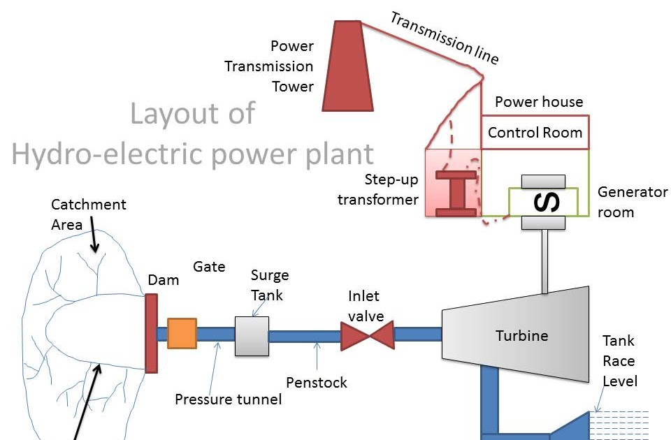 hydro electric power plant mechanical engineering rh mechanical engineering info blogspot com Nuclear Power Plant Diagram hydroelectric power plant line diagram