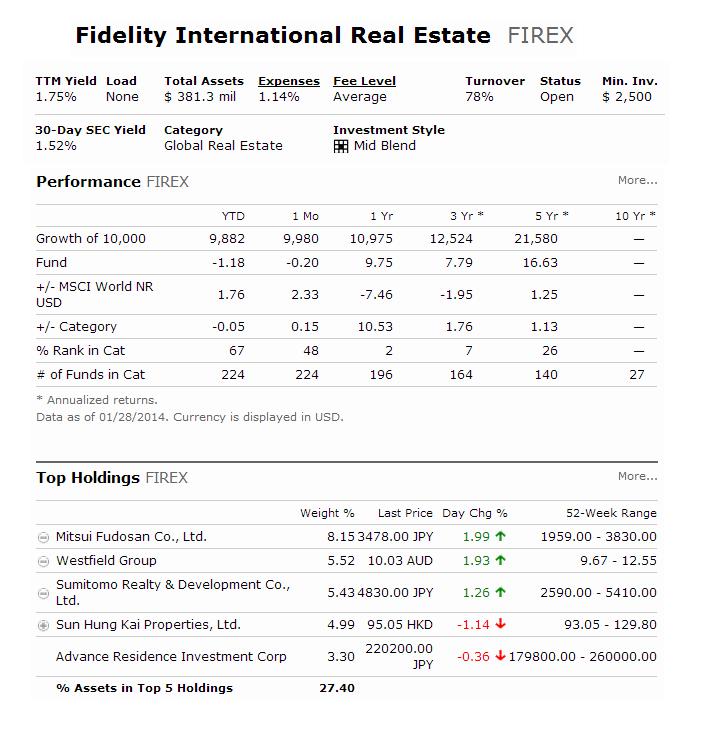 Fidelity International Real Estate Fund (FIREX)
