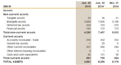 Eniro, Q2, 2015, assets