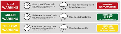 pagasa flood warning color codes