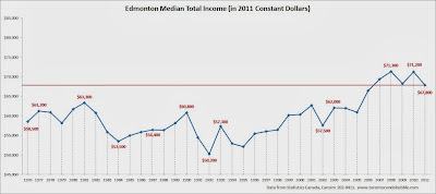 edmonton median income, edmonton average income, edmonton median household income chart