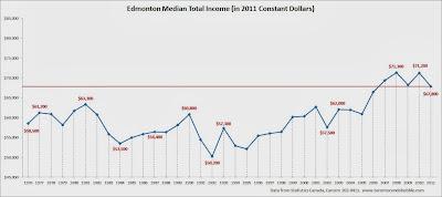 edmonton median income, edmonton average income, edmonton median household income chart