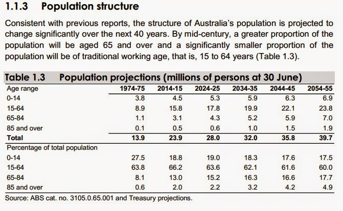 Population and the economy to expand