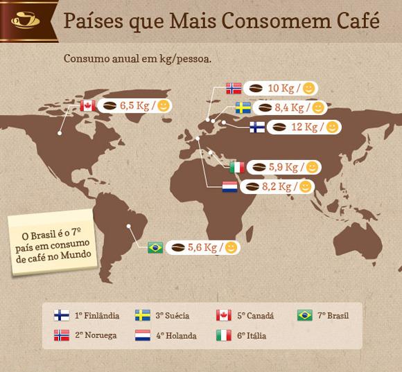 Países que mais consomem café
